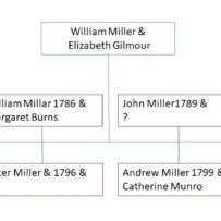 Jean Millar &  James Burns